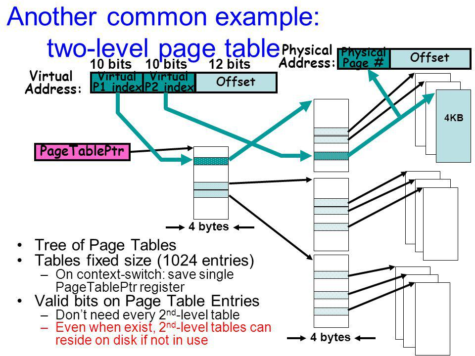 Physical Address: Offset Physical Page # 4KB Another common example: two-level page table 10 bits 12 bits Virtual Address: Offset Virtual P2 index Virtual P1 index 4 bytes PageTablePtr Tree of Page Tables Tables fixed size (1024 entries) –On context-switch: save single PageTablePtr register Valid bits on Page Table Entries –Don't need every 2 nd -level table –Even when exist, 2 nd -level tables can reside on disk if not in use 4 bytes