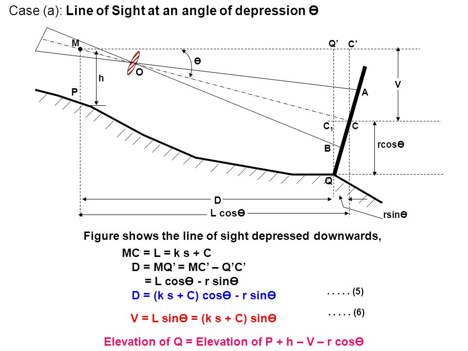 Case (a): Line of Sight at an angle of depression Ө rsinӨ M P h Ө A C C' Q Q' B C1C1 D L cosӨ rcosӨ V O Figure shows the line of sight depressed downw