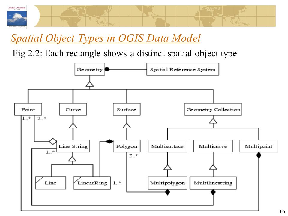 16 Spatial Object Types in OGIS Data Model Fig 2.2: Each rectangle shows a distinct spatial object type
