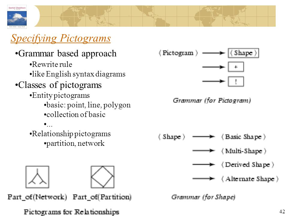 42 Specifying Pictograms Grammar based approach Rewrite rule like English syntax diagrams Classes of pictograms Entity pictograms basic: point, line,