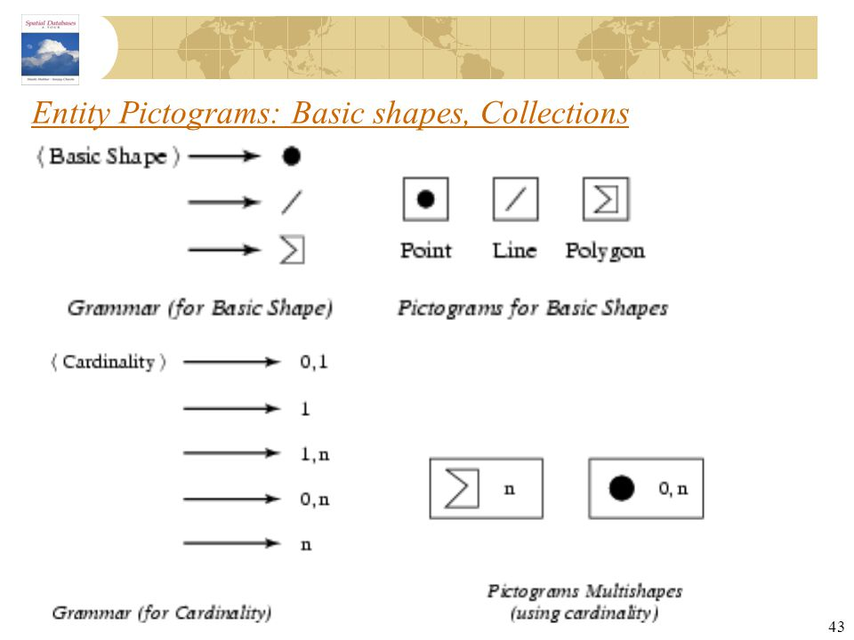 43 Entity Pictograms: Basic shapes, Collections