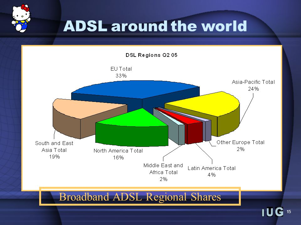 15 Broadband ADSL Regional Shares ADSLaroundtheworld