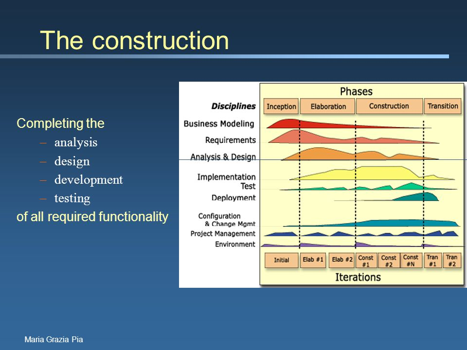 Maria Grazia Pia The construction Completing the –analysis –design –development –testing of all required functionality