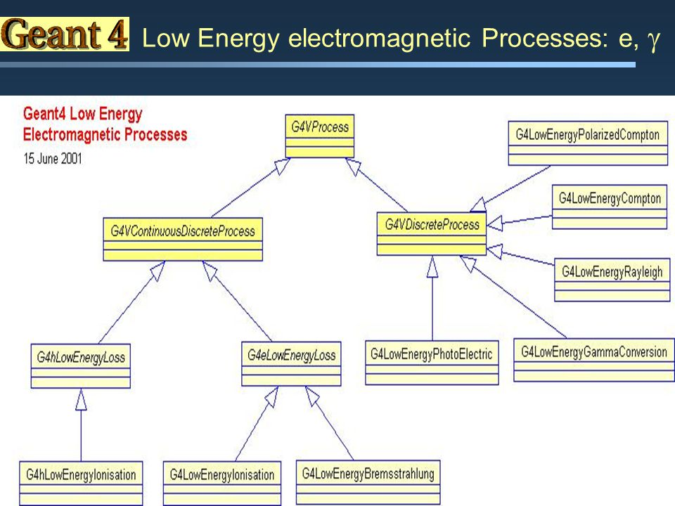 Maria Grazia Pia Low Energy electromagnetic Processes: e, 