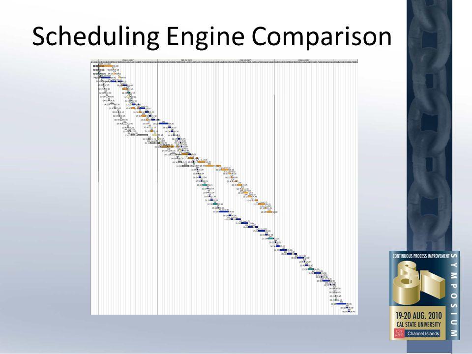 Scheduling Engine Comparison