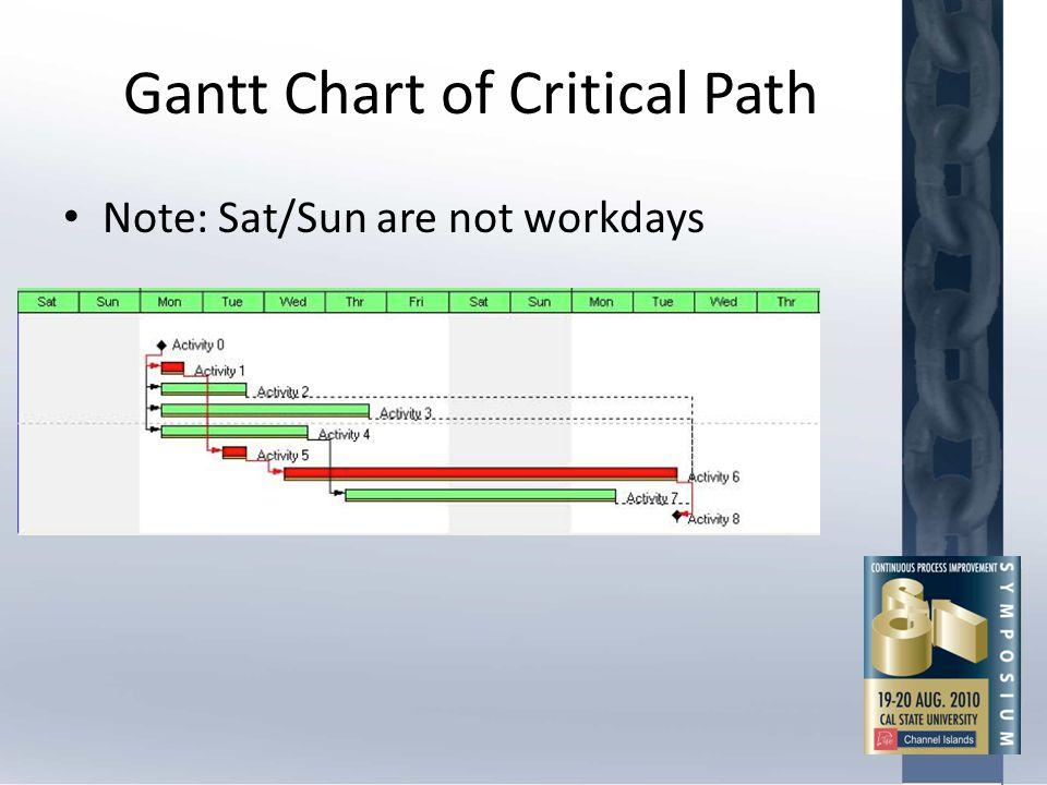 Gantt Chart of Critical Path Note: Sat/Sun are not workdays