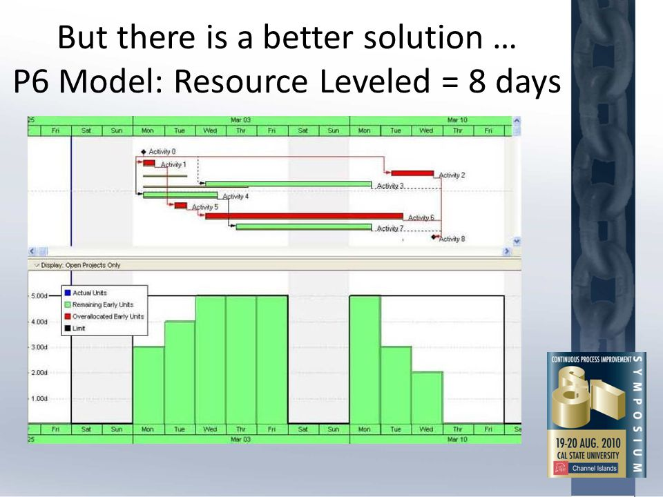 But there is a better solution … P6 Model: Resource Leveled = 8 days