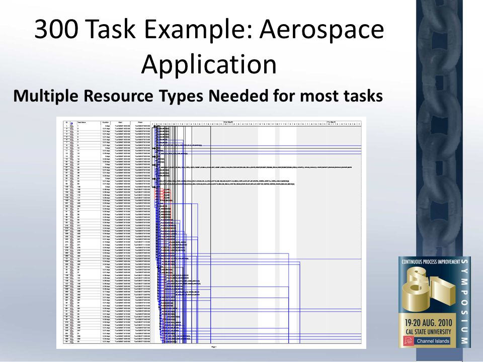 300 Task Example: Aerospace Application Multiple Resource Types Needed for most tasks