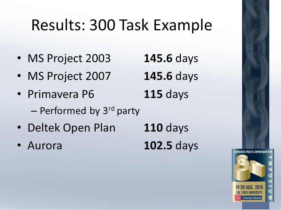 Results: 300 Task Example MS Project 2003145.6 days MS Project 2007145.6 days Primavera P6115 days – Performed by 3 rd party Deltek Open Plan110 days
