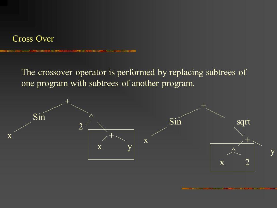 Cross Over: Result + Sin ^ x ^ x y + Sin sqrt x + + y x 2 2