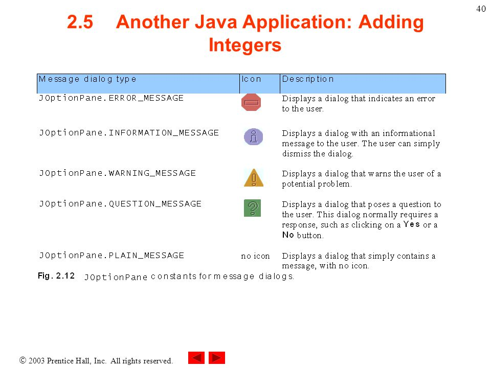  2003 Prentice Hall, Inc. All rights reserved. 40 2.5Another Java Application: Adding Integers