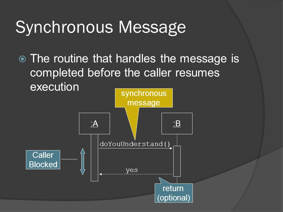 Synchronous Message  The routine that handles the message is completed before the caller resumes execution :A:B doYouUnderstand() Caller Blocked return (optional) yes synchronous message