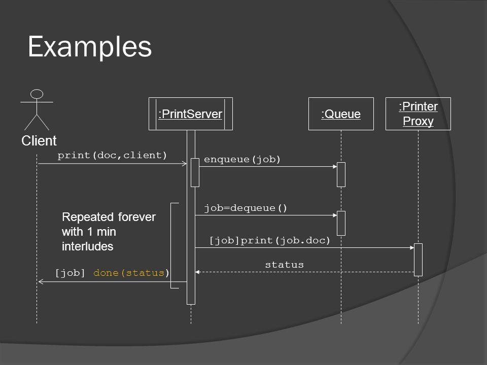 Examples print(doc,client) Client :PrintServer:Queue :Printer Proxy enqueue(job) status job=dequeue() [job]print(job.doc) [job] done(status) Repeated forever with 1 min interludes