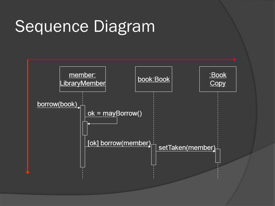 Sequence Diagram member: LibraryMember book:Book :Book Copy borrow(book) ok = mayBorrow() [ok] borrow(member) setTaken(member)
