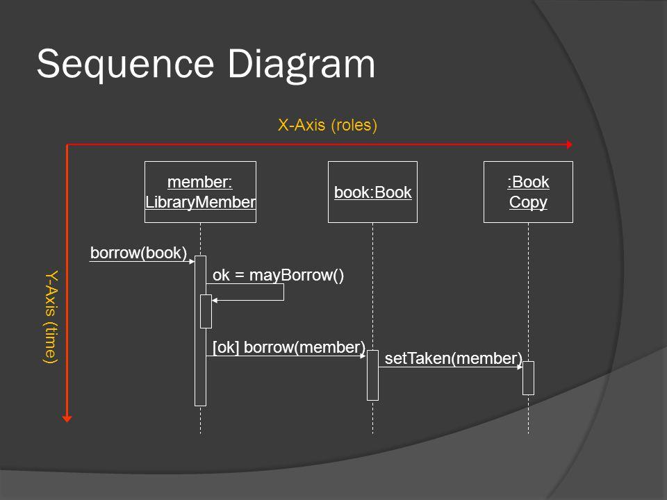 Sequence Diagram member: LibraryMember book:Book :Book Copy borrow(book) ok = mayBorrow() [ok] borrow(member) setTaken(member) X-Axis (roles) Y-Axis (time)
