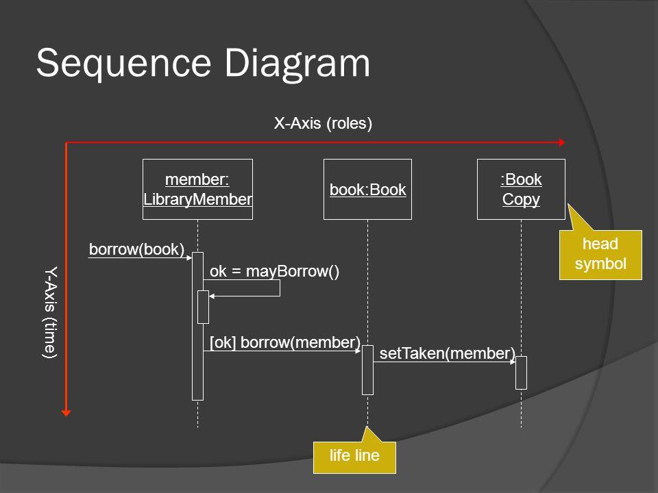 Sequence Diagram member: LibraryMember book:Book :Book Copy borrow(book) ok = mayBorrow() [ok] borrow(member) setTaken(member) X-Axis (roles) Y-Axis (time) head symbol life line
