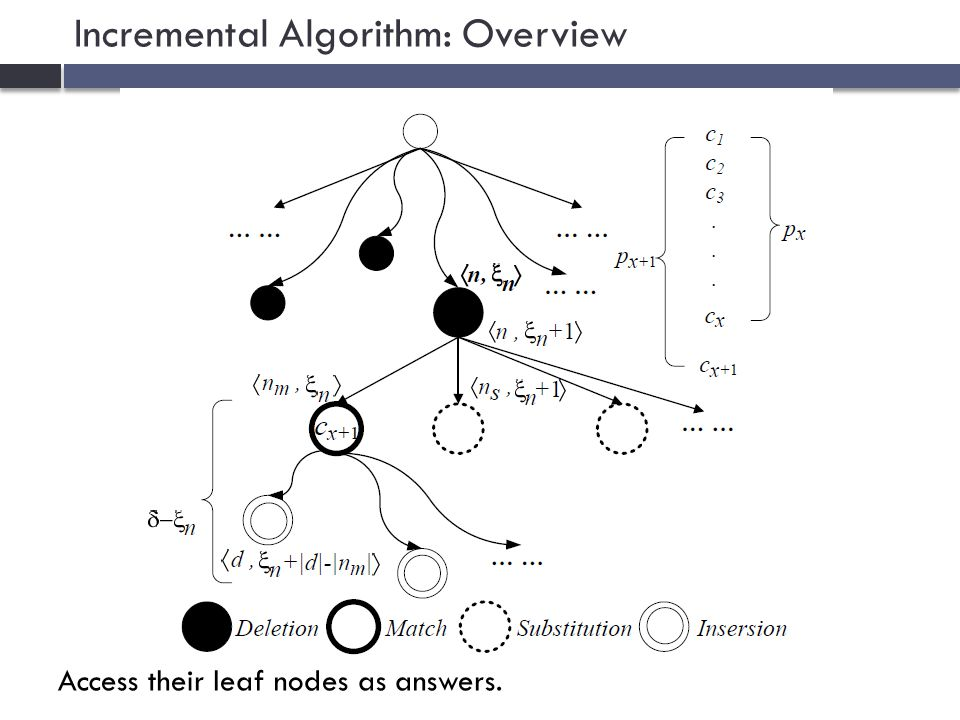 Incremental Algorithm: Overview Access their leaf nodes as answers.