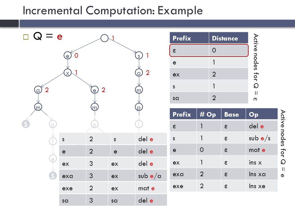 e Incremental Computation: Example  Q = e e x a m p l $ $ e m p l a r $ t $ s a m p l e $ PrefixDistance ε 0 e1 ex2 s1 sa2 Prefix# OpBaseOp ε 1 ε del e s1 ε sub e/s e0 ε mat e ex1 ε ins x exa2 ε Ins xa exe2 ε Ins xe Prefix# OpBaseOpPrefix# OpBaseOp ε 1 ε del e Prefix# OpBaseOp ε 1 ε del e s1 ε sub e/s Prefix# OpBaseOp ε 1 ε del e s1 ε sub e/s e0 ε mat e 1 10 1 22 e2edel e ex2esub e/xex3 del e exa3exsub e/a exe2exmat e s2sdel e sa2ssub e/asa3 del e Active nodes for Q = ε Active nodes for Q = e 2