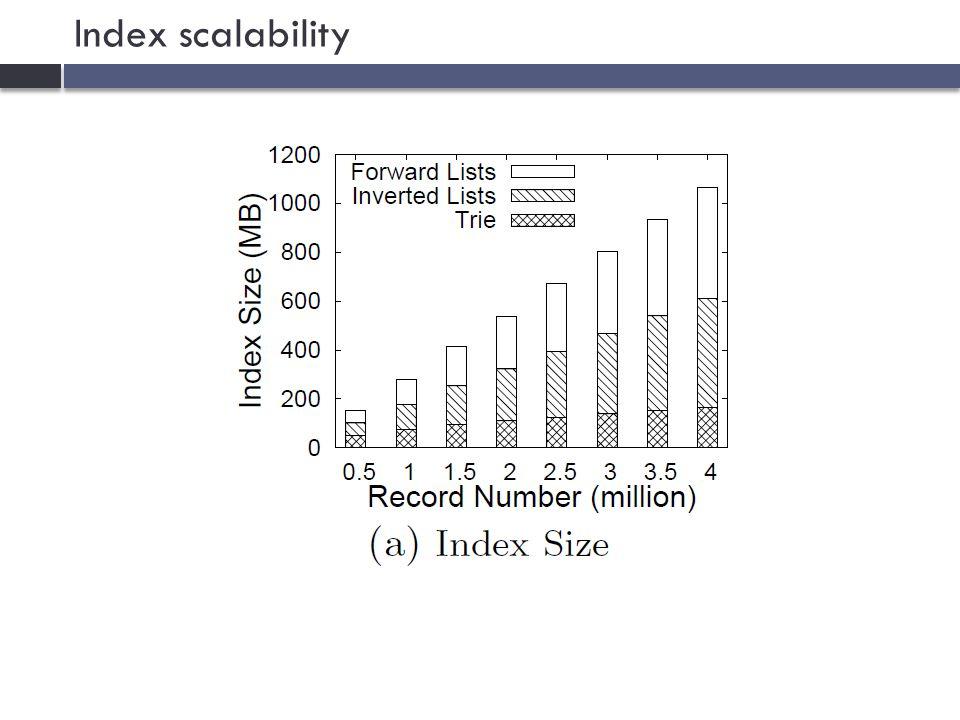 Index scalability