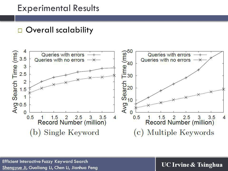 UC Irvine & Tsinghua Efficient Interactive Fuzzy Keyword Search Shengyue Ji, Guoliang Li, Chen Li, Jianhua Feng Efficient Interactive Fuzzy Keyword Search Shengyue Ji, Guoliang Li, Chen Li, Jianhua Feng Experimental Results  Overall scalability