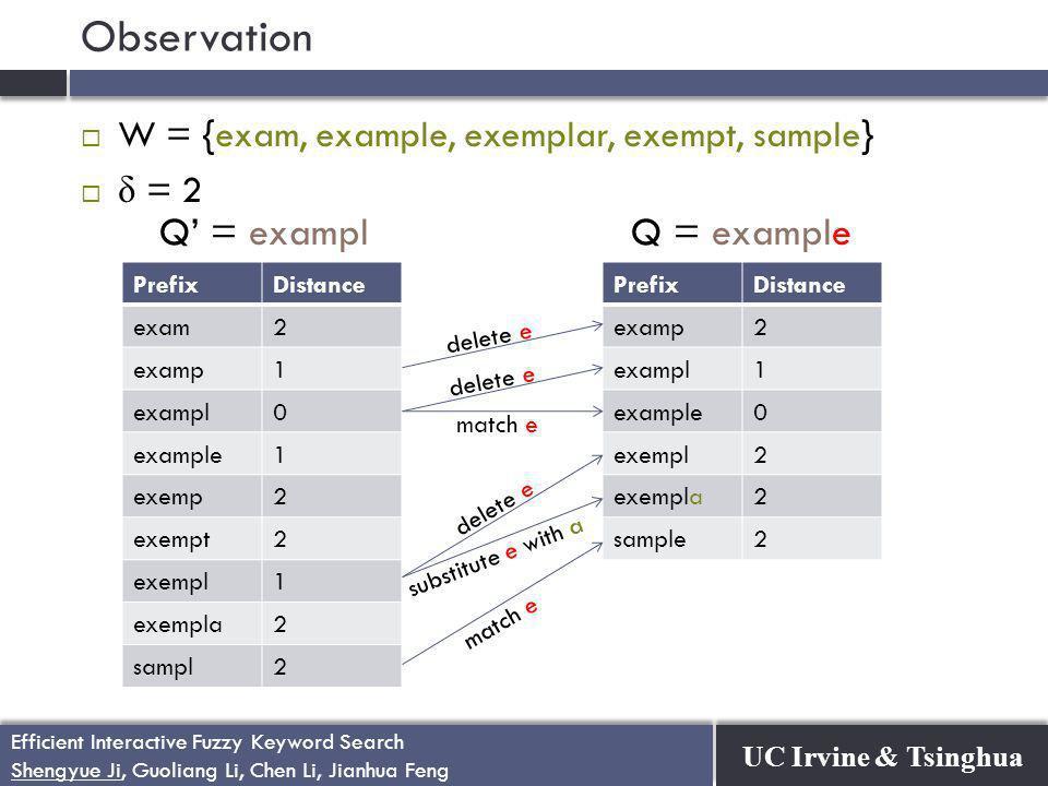UC Irvine & Tsinghua Efficient Interactive Fuzzy Keyword Search Shengyue Ji, Guoliang Li, Chen Li, Jianhua Feng Efficient Interactive Fuzzy Keyword Search Shengyue Ji, Guoliang Li, Chen Li, Jianhua Feng Observation  W = {exam, example, exemplar, exempt, sample}  δ = 2 PrefixDistance exam2 examp1 exampl0 example1 exemp2 exempt2 exempl1 exempla2 sampl2 PrefixDistance examp2 exampl1 example0 exempl2 exempla2 sample2 delete e match e delete e substitute e with a match e Q' = examplQ = example