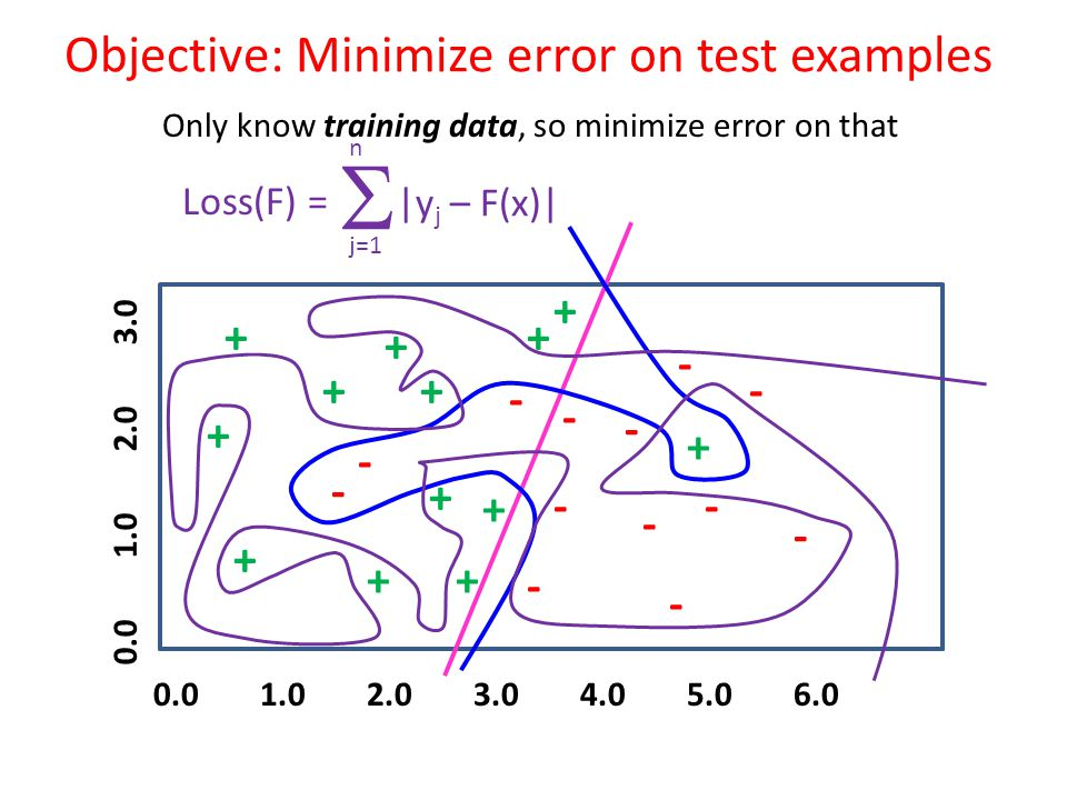 Objective: Minimize error on test examples 0.01.02.03.04.05.06.0 0.01.02.03.0 + + + + + + + + - - - - - - - - - - + ++ - - - + + Only know training da