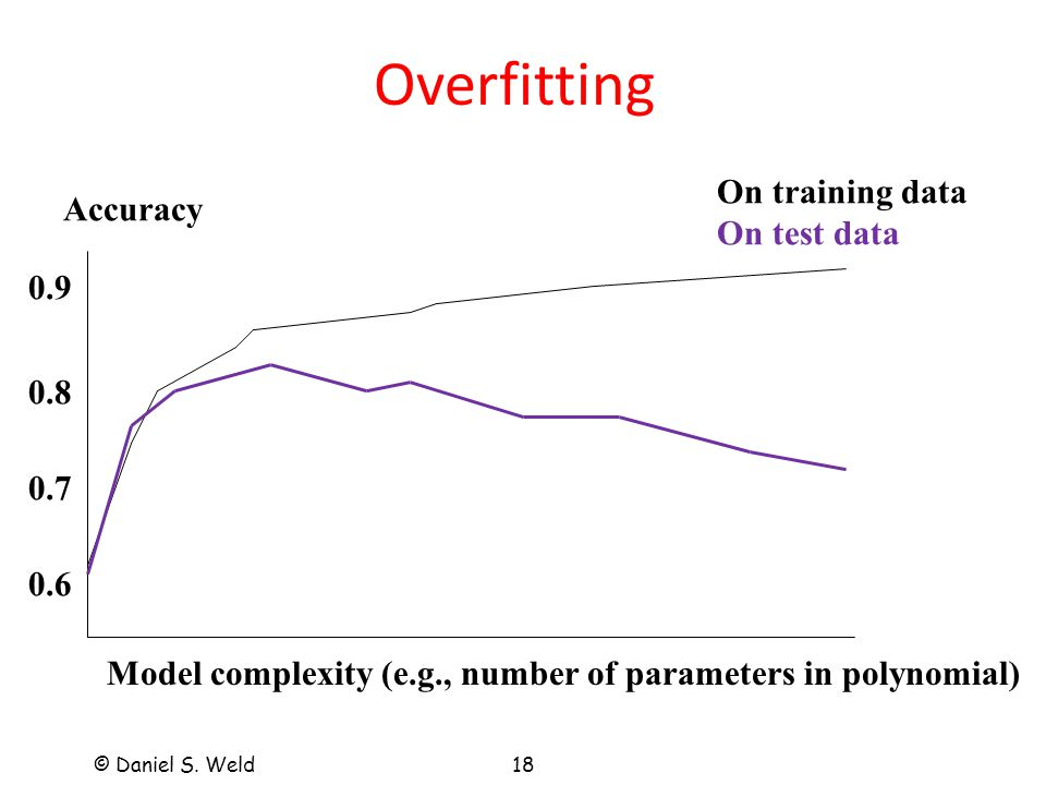 © Daniel S. Weld18 Overfitting Accuracy 0.9 0.8 0.7 0.6 On training data On test data Model complexity (e.g., number of parameters in polynomial)