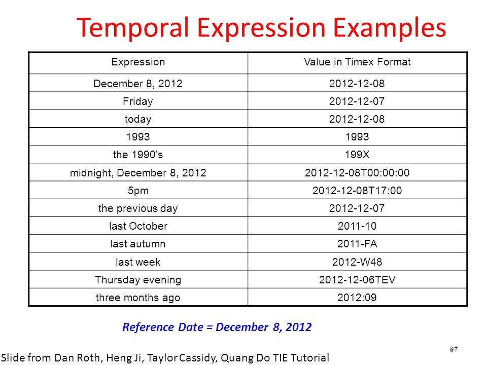 67 Temporal Expression Examples ExpressionValue in Timex Format December 8, 20122012-12-08 Friday2012-12-07 today2012-12-08 1993 the 1990's199X midnig