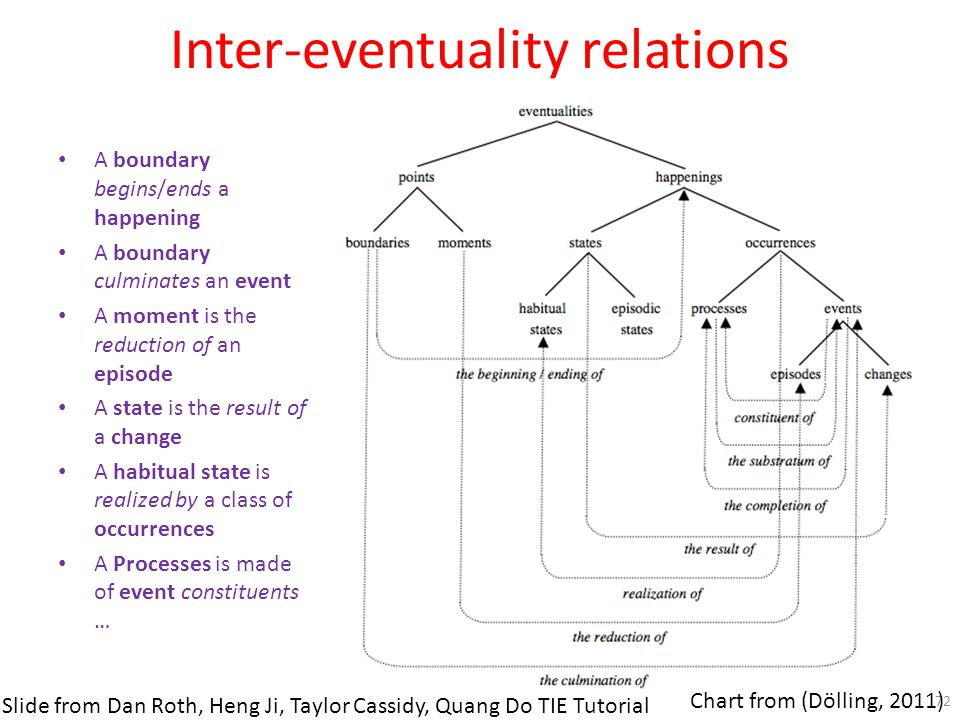 Inter-eventuality relations A boundary begins/ends a happening A boundary culminates an event A moment is the reduction of an episode A state is the r