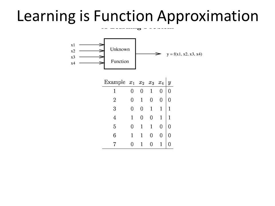 Very convenient! implies linear classification rule! 39 ©Carlos Guestrin 2005-2009