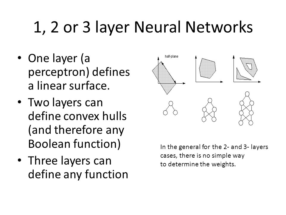 1, 2 or 3 layer Neural Networks One layer (a perceptron) defines a linear surface. Two layers can define convex hulls (and therefore any Boolean funct