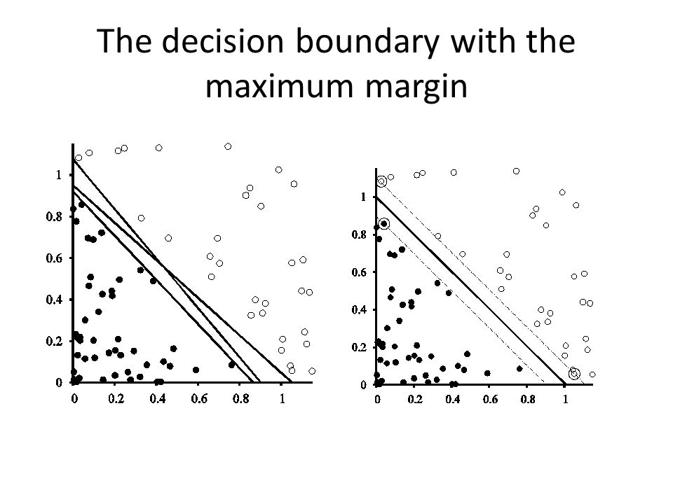 The decision boundary with the maximum margin
