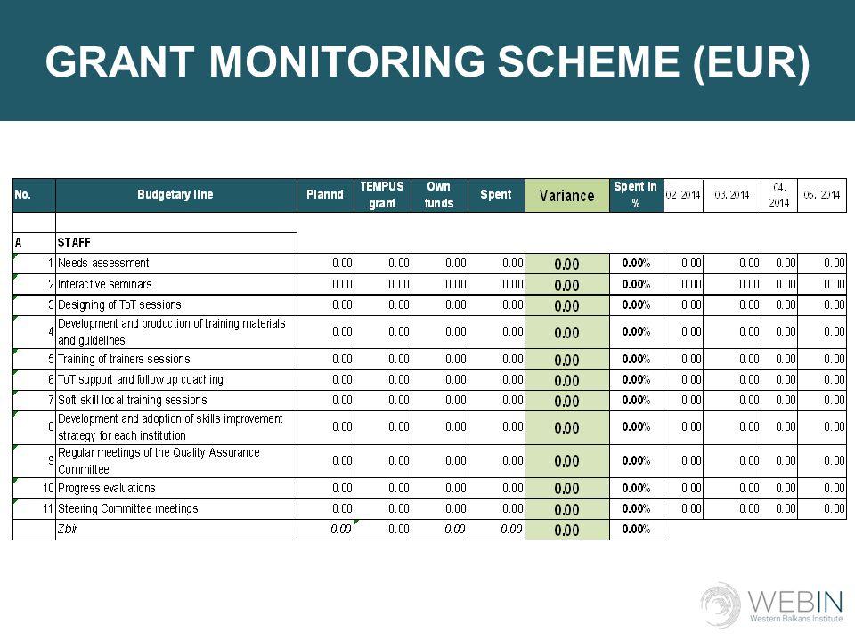 GRANT MONITORING SCHEME (EUR)