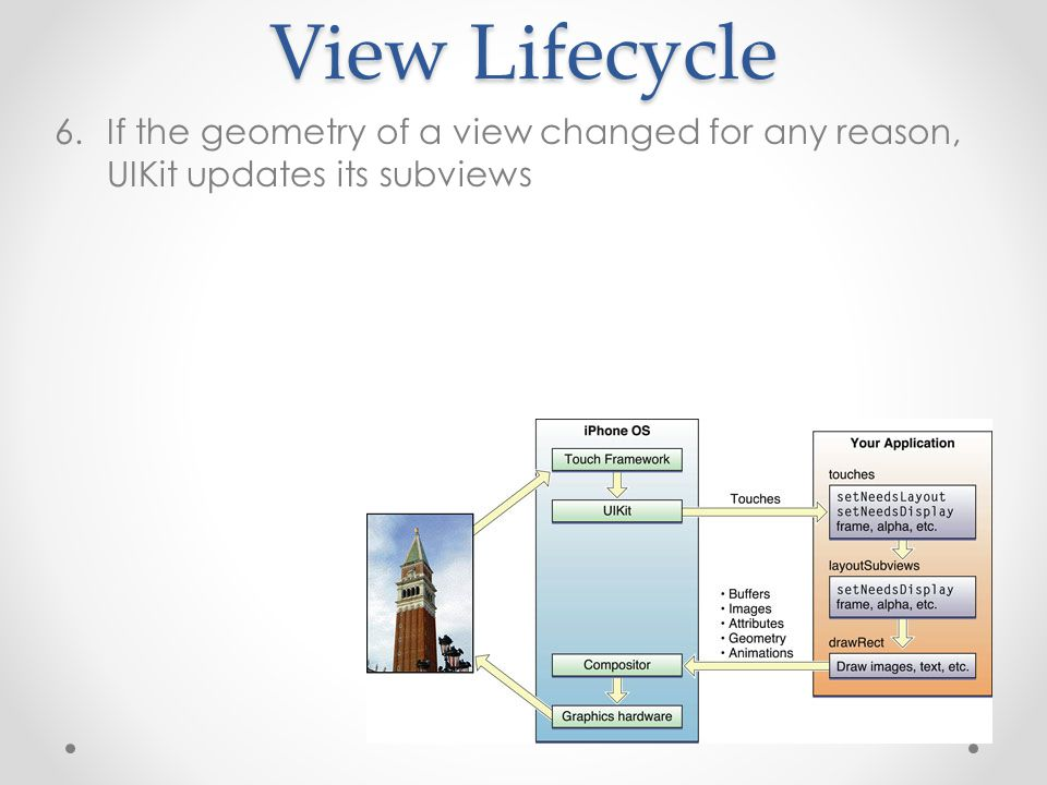 View Lifecycle 6.If the geometry of a view changed for any reason, UIKit updates its subviews