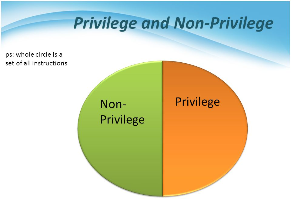 Privilege and Non-Privilege ps: whole circle is a set of all instructions Non- Privilege Privilege
