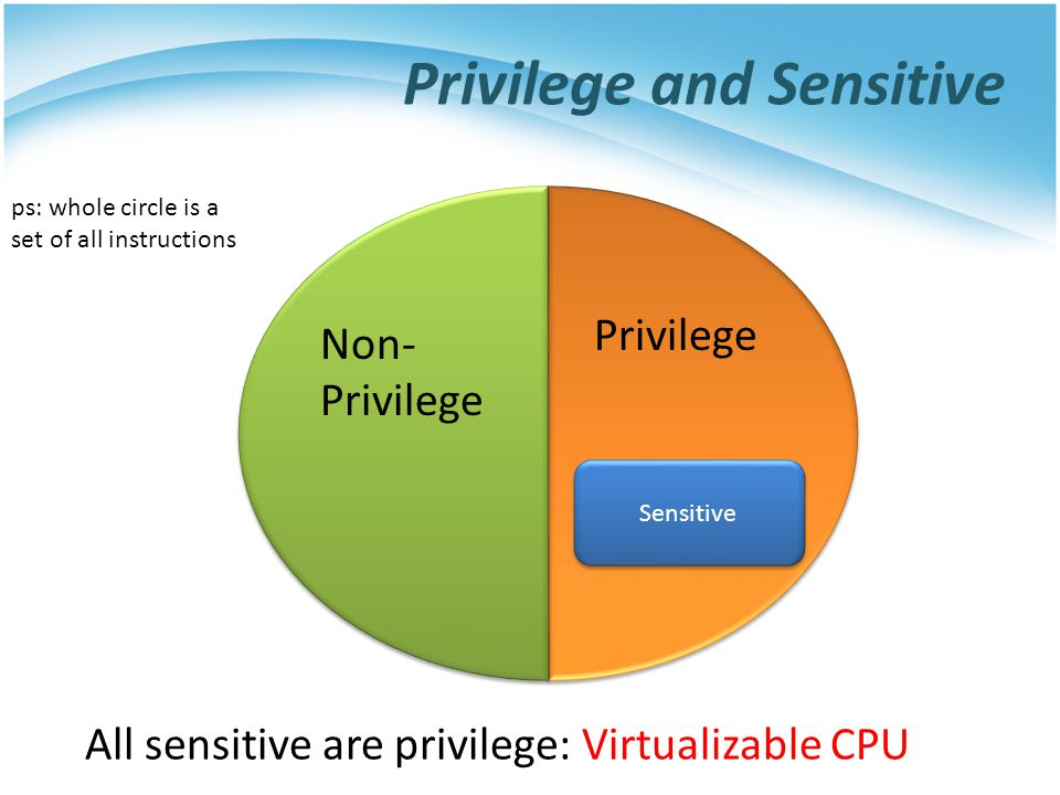 Privilege and Sensitive ps: whole circle is a set of all instructions Non- Privilege Privilege Sensitive All sensitive are privilege: Virtualizable CPU