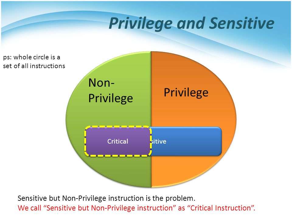 Privilege and Sensitive ps: whole circle is a set of all instructions Non- Privilege Privilege Sensitive Critical Sensitive but Non-Privilege instruction is the problem.