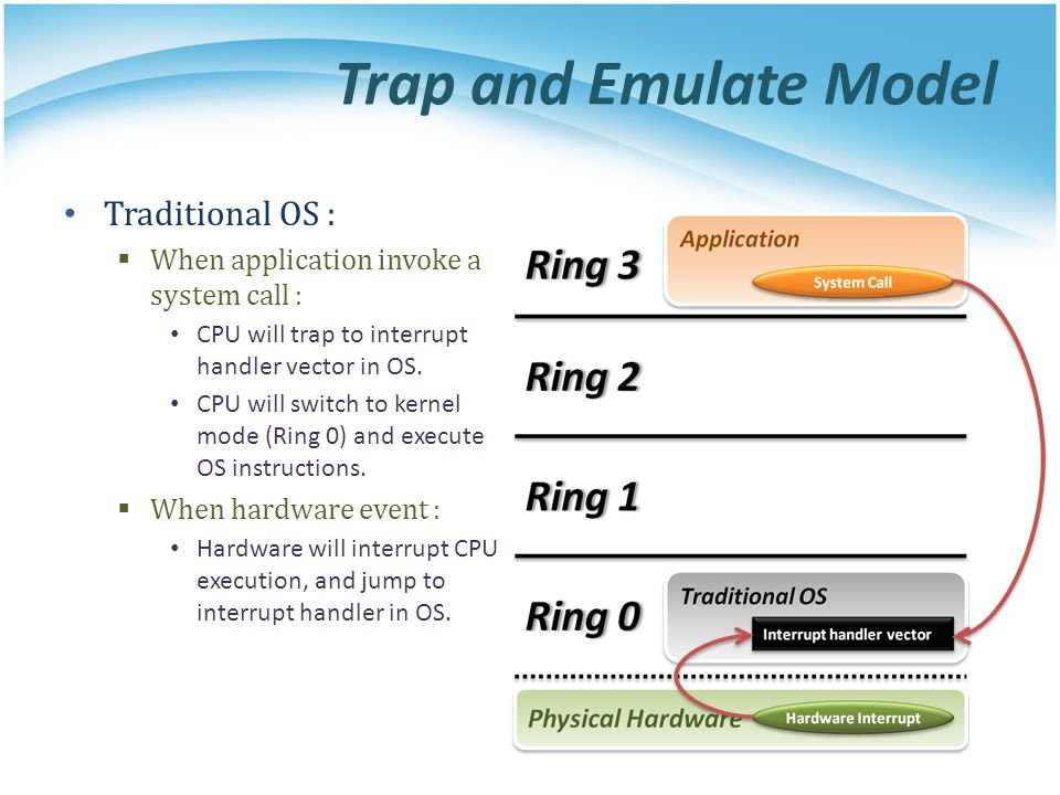 Trap and Emulate Model Traditional OS :  When application invoke a system call : CPU will trap to interrupt handler vector in OS.