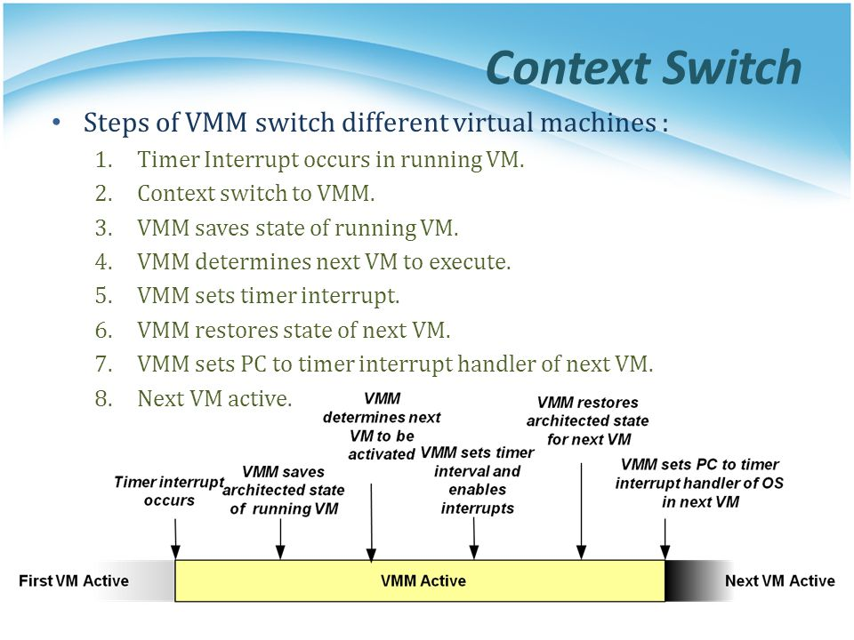 Context Switch Steps of VMM switch different virtual machines : 1.Timer Interrupt occurs in running VM.