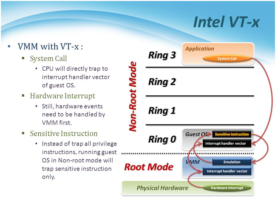 Intel VT-x VMM with VT-x :  System Call CPU will directly trap to interrupt handler vector of guest OS.