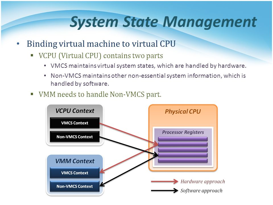 System State Management Binding virtual machine to virtual CPU  VCPU (Virtual CPU) contains two parts VMCS maintains virtual system states, which are handled by hardware.