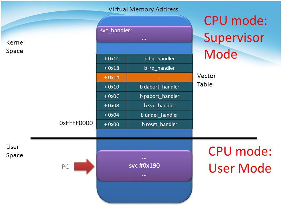 Virtual Memory Address Kernel Space User Space … svc #0x190 … svc #0x190 … svc_handler: … svc_handler: … Vector Table CPU mode: User Mode + 0x1Cb fiq_
