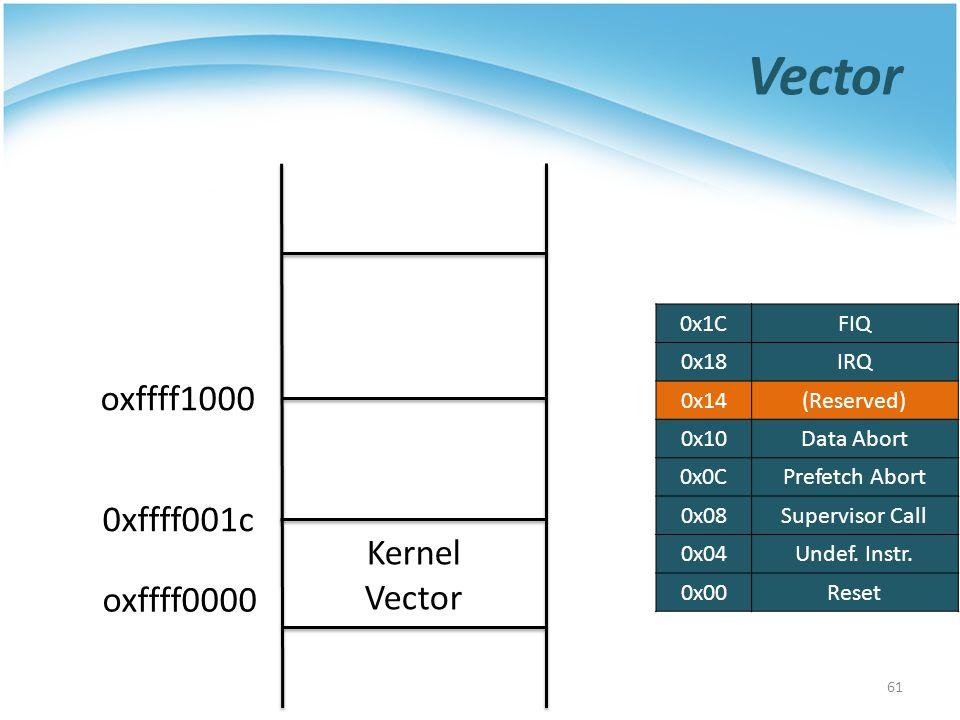 Vector 61 oxffff0000 oxffff1000 Kernel Vector 0xffff001c 0x1CFIQ 0x18IRQ 0x14(Reserved) 0x10Data Abort 0x0CPrefetch Abort 0x08Supervisor Call 0x04Unde