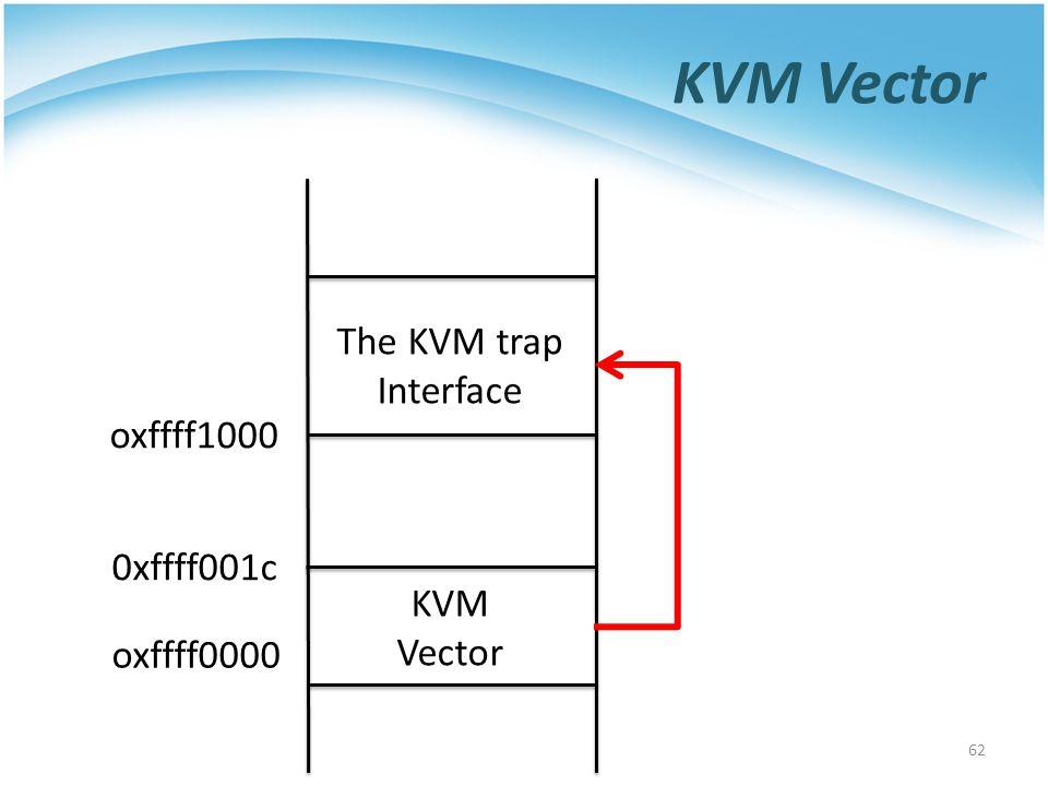 KVM Vector 62 oxffff0000 oxffff1000 KVM Vector The KVM trap Interface 0xffff001c