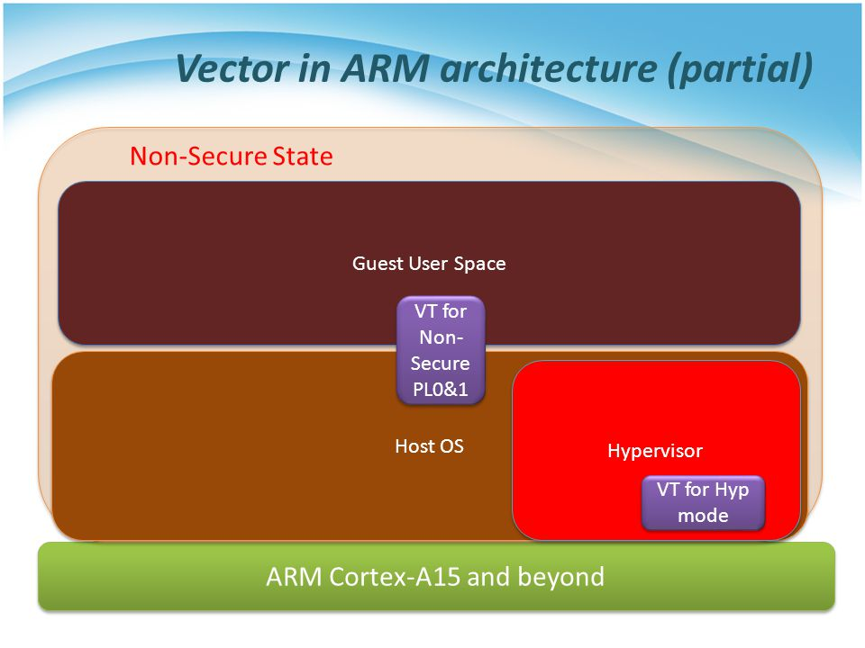Vector in ARM architecture (partial) ARM Cortex-A15 and beyond Non-Secure State Host OS Guest User Space Hypervisor VT for Non- Secure PL0&1 VT for Hyp mode