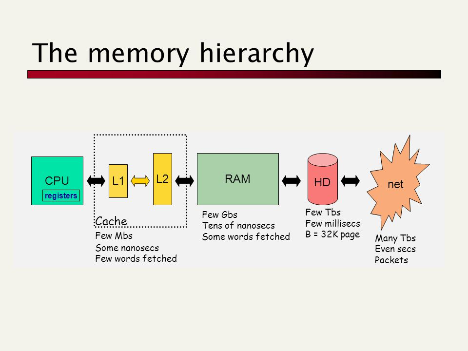 The memory hierarchy CPU RAM 1 CPU registers L1 L2RAM Cache Few Mbs Some nanosecs Few words fetched Few Gbs Tens of nanosecs Some words fetched HD net Few Tbs Many Tbs Even secs Packets Few millisecs B = 32K page