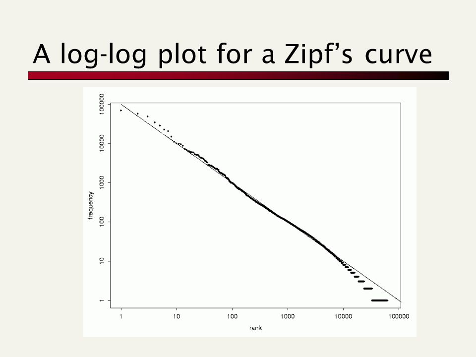 A log-log plot for a Zipf's curve