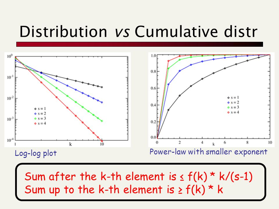 Distribution vs Cumulative distr Sum after the k-th element is ≤ f(k) * k/(s-1) Sum up to the k-th element is ≥ f(k) * k Power-law with smaller exponent Log-log plot