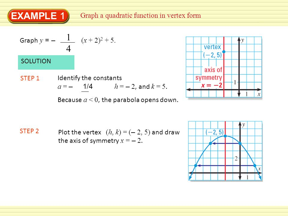 EXAMPLE 1 Graph a quadratic function in vertex form STEP 3 Evaluate the function for two values of x.