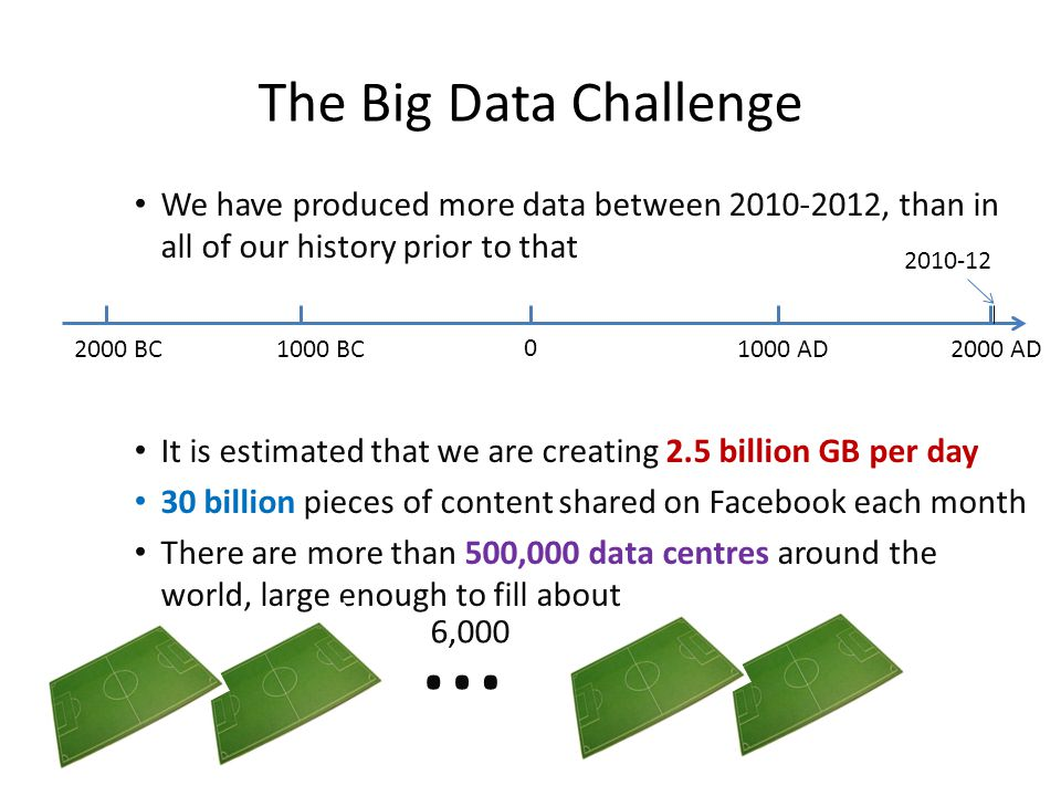 We have produced more data between 2010-2012, than in all of our history prior to that It is estimated that we are creating 2.5 billion GB per day 30